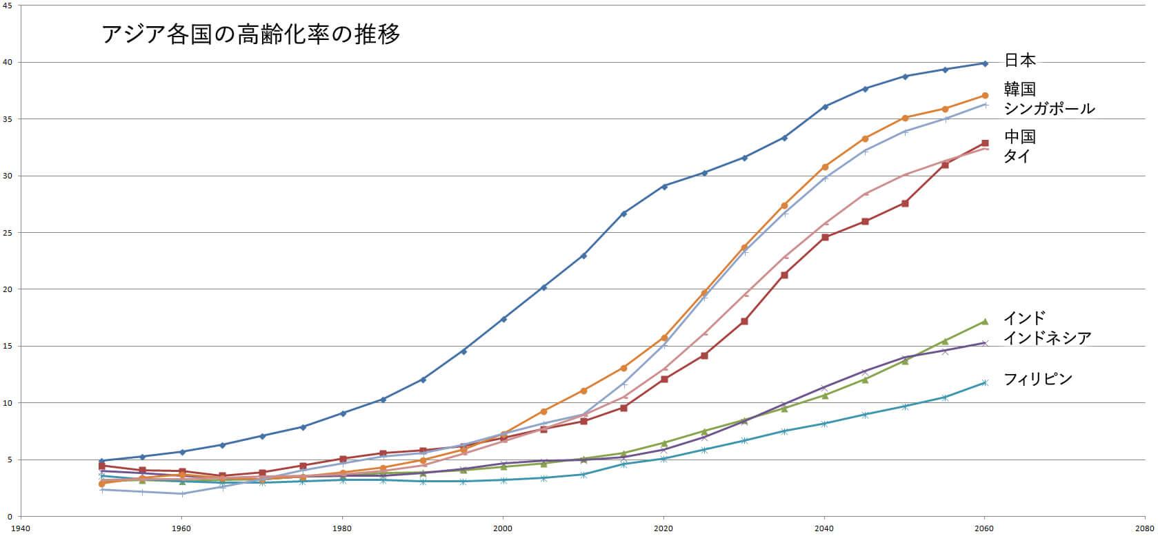 アジア各国の高齢化率の推移